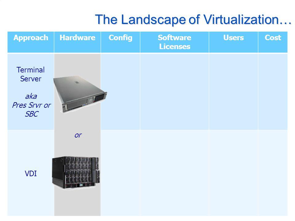 The Landscape of Virtualization… ApproachHardwareConfigSoftware Licenses UsersCost Terminal Server aka Pres Srvr or SBC or VDI