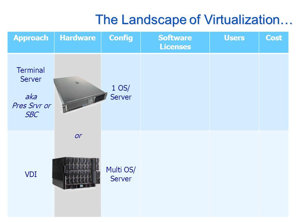 The Landscape of Virtualization… ApproachHardwareConfigSoftware Licenses UsersCost Terminal Server aka Pres Srvr or SBC or 1 OS/ Server VDI Multi OS/ Server