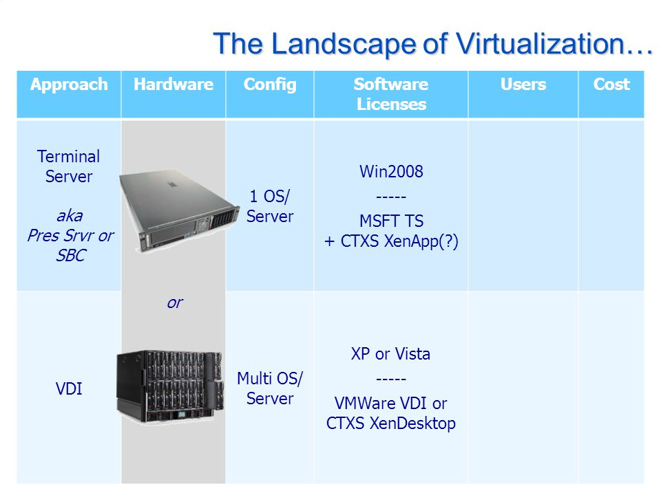 The Landscape of Virtualization… ApproachHardwareConfigSoftware Licenses UsersCost Terminal Server aka Pres Srvr or SBC or 1 OS/ Server Win2008 ----- MSFT TS + CTXS XenApp(?) VDI Multi OS/ Server XP or Vista ----- VMWare VDI or CTXS XenDesktop