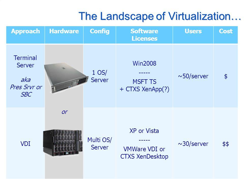 The Landscape of Virtualization… ApproachHardwareConfigSoftware Licenses UsersCost Terminal Server aka Pres Srvr or SBC or 1 OS/ Server Win2008 ----- MSFT TS + CTXS XenApp(?) ~50/server$ VDI Multi OS/ Server XP or Vista ----- VMWare VDI or CTXS XenDesktop ~30/server$$