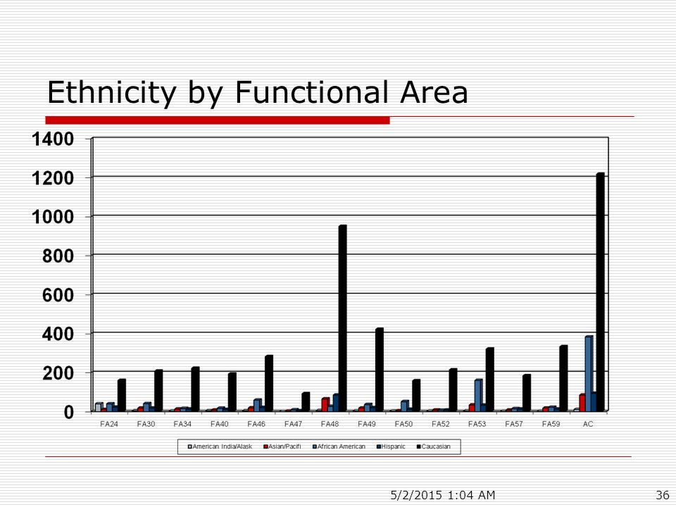 5/2/2015 1:06 AM36 Ethnicity by Functional Area