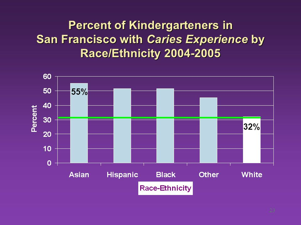23 Percent of Kindergarteners in San Francisco with Caries Experience by Race/Ethnicity 2004-2005 55% 32%