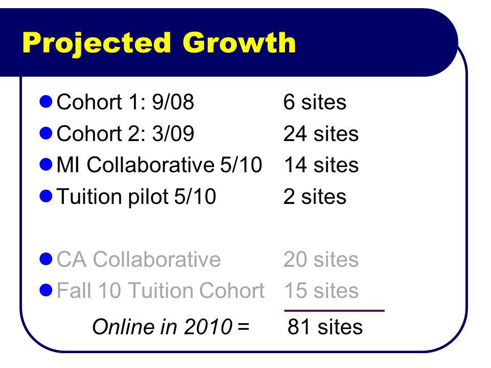 Projected Growth Cohort 1: 9/08 6 sites Cohort 2: 3/0924 sites MI Collaborative 5/1014 sites Tuition pilot 5/102 sites CA Collaborative20 sites Fall 10 Tuition Cohort15 sites Online in 2010 = 81 sites