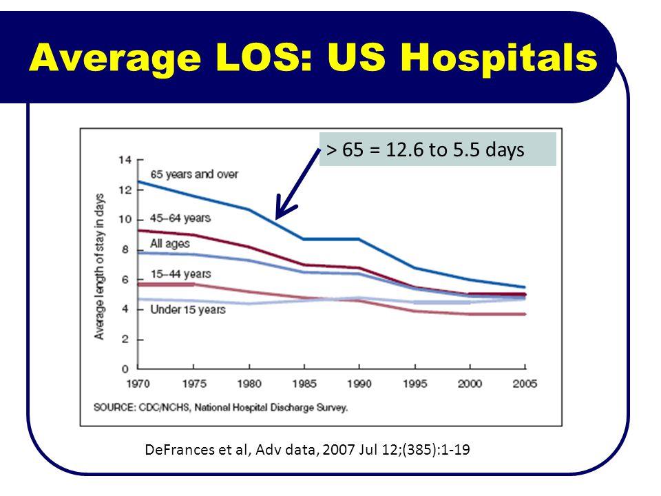 Average LOS: US Hospitals DeFrances et al, Adv data, 2007 Jul 12;(385):1-19 > 65 = 12.6 to 5.5 days