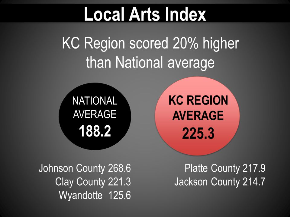 Local Arts Index KC Region scored 20% higher than National average Platte County 217.9 Jackson County 214.7 Johnson County 268.6 Clay County 221.3 Wyandotte 125.6 NATIONAL AVERAGE 188.2 KC REGION AVERAGE 225.3