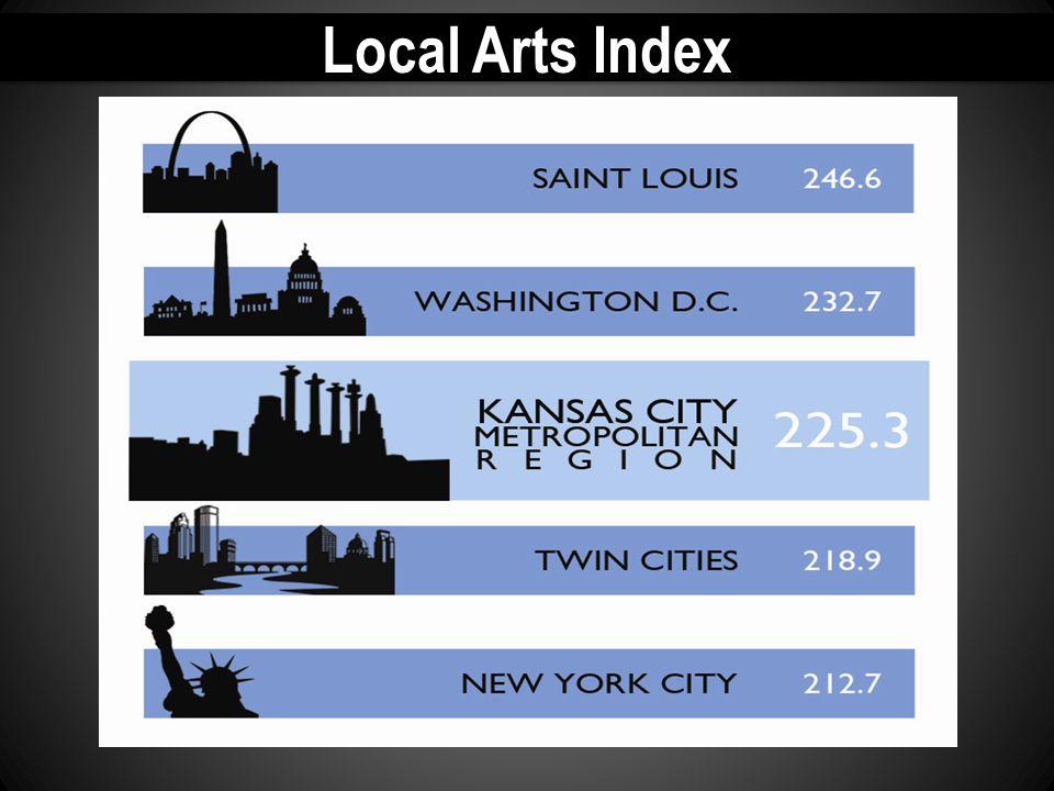 Local Arts Index