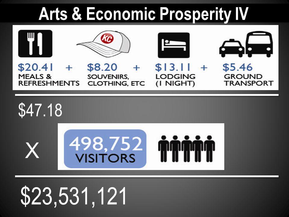 Arts & Economic Prosperity IV $47.18 $23,531,121 X