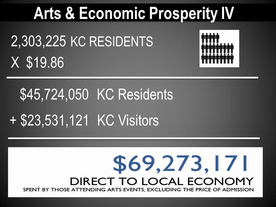 Arts & Economic Prosperity IV 2,303,225 KC RESIDENTS $45,724,050 KC Residents X $19.86 + $23,531,121 KC Visitors