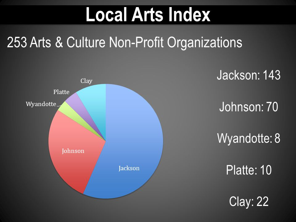 Local Arts Index 253 Arts & Culture Non-Profit Organizations Jackson: 143 Johnson: 70 Wyandotte: 8 Platte: 10 Clay: 22