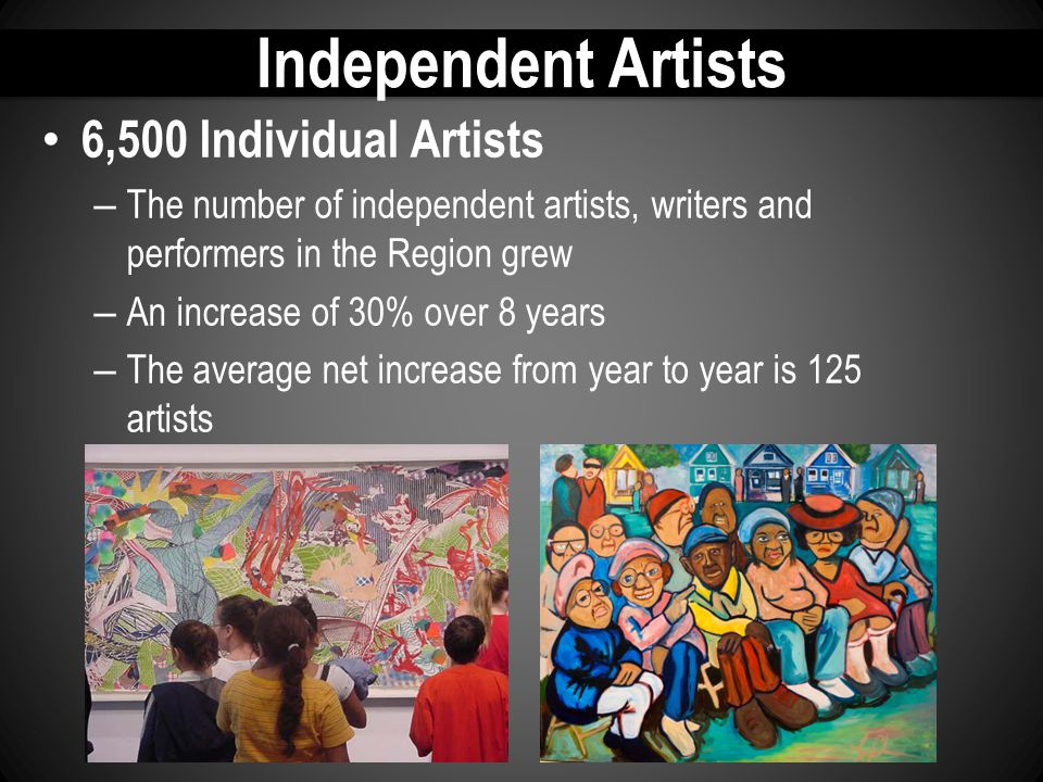 Independent Artists 6,500 Individual Artists – The number of independent artists, writers and performers in the Region grew – An increase of 30% over 8 years – The average net increase from year to year is 125 artists