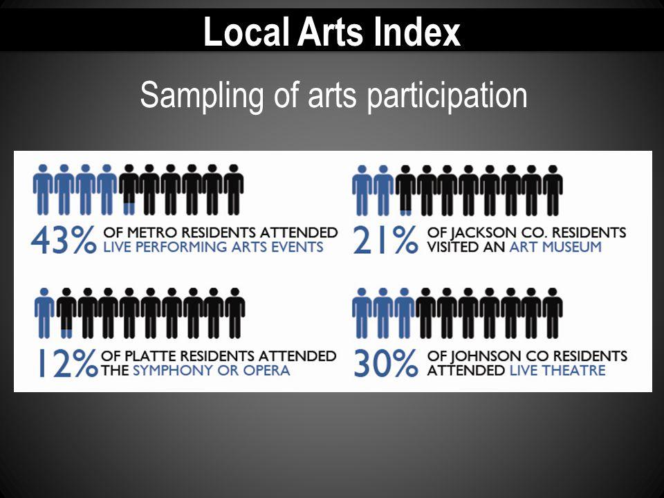 Local Arts Index Sampling of arts participation