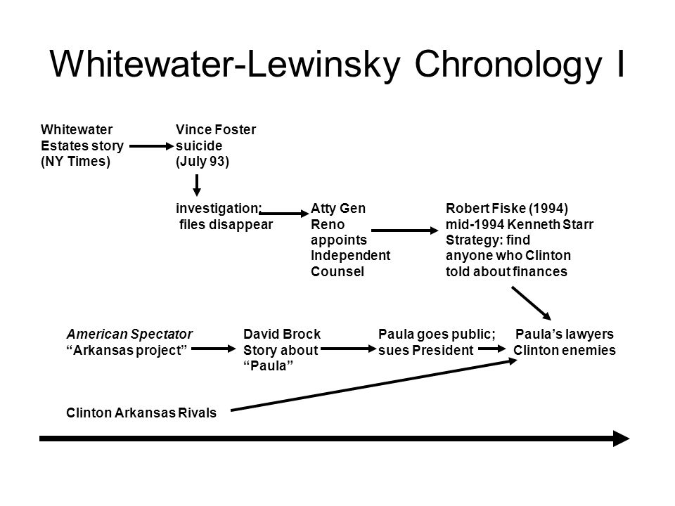 Whitewater-Lewinsky Chronology I WhitewaterVince Foster Estates story suicide (NY Times)(July 93) investigation;Atty GenRobert Fiske (1994) files disappearRenomid-1994 Kenneth Starr appointsStrategy: find Independent anyone who Clinton Counseltold about finances American SpectatorDavid BrockPaula goes public; Paula's lawyers Arkansas project Story aboutsues PresidentClinton enemies Paula Clinton Arkansas Rivals