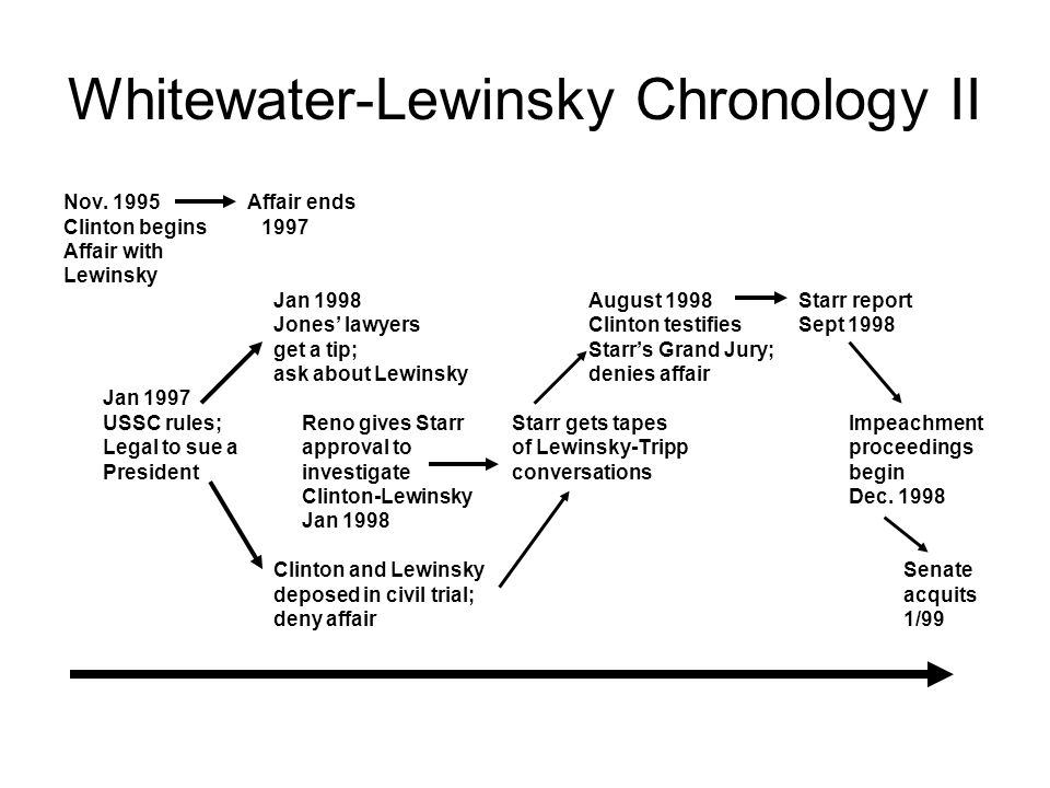 Whitewater-Lewinsky Chronology II Nov.