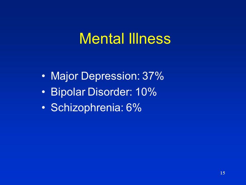 15 Mental Illness Major Depression: 37% Bipolar Disorder: 10% Schizophrenia: 6%