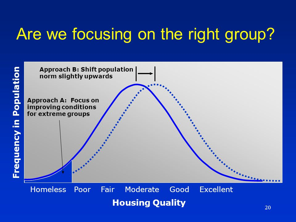 20 Approach B: Shift population norm slightly upwards Approach A: Focus on improving conditions for extreme groups Homeless Poor Fair Moderate Good Excellent Housing Quality Frequency in Population Are we focusing on the right group?
