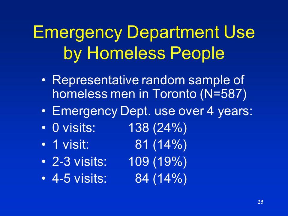 25 Emergency Department Use by Homeless People Representative random sample of homeless men in Toronto (N=587) Emergency Dept.