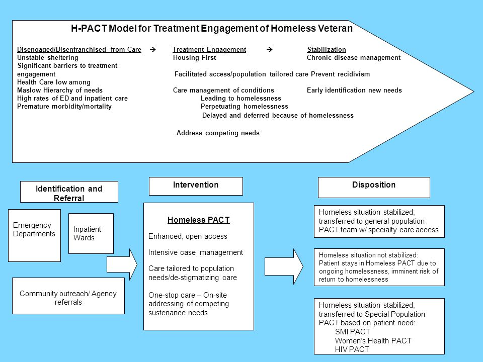 H-PACT Model for Treatment Engagement of Homeless Veteran Disengaged/Disenfranchised from Care  Treatment Engagement  Stabilization Unstable sheltering Housing FirstChronic disease management Significant barriers to treatment engagement Facilitated access/population tailored care Prevent recidivism Health Care low among Maslow Hierarchy of needs Care management of conditionsEarly identification new needs High rates of ED and inpatient care Leading to homelessness Premature morbidity/mortality Perpetuating homelessness Delayed and deferred because of homelessness Address competing needs Identification and Referral Emergency Departments Inpatient Wards Community outreach/ Agency referrals Homeless PACT Enhanced, open access Intensive case management Care tailored to population needs/de-stigmatizing care One-stop care – On-site addressing of competing sustenance needs Homeless situation stabilized; transferred to general population PACT team w/ specialty care access Homeless situation not stabilized: Patient stays in Homeless PACT due to ongoing homelessness, imminent risk of return to homelessness Homeless situation stabilized; transferred to Special Population PACT based on patient need: SMI PACT Women's Health PACT HIV PACT InterventionDisposition