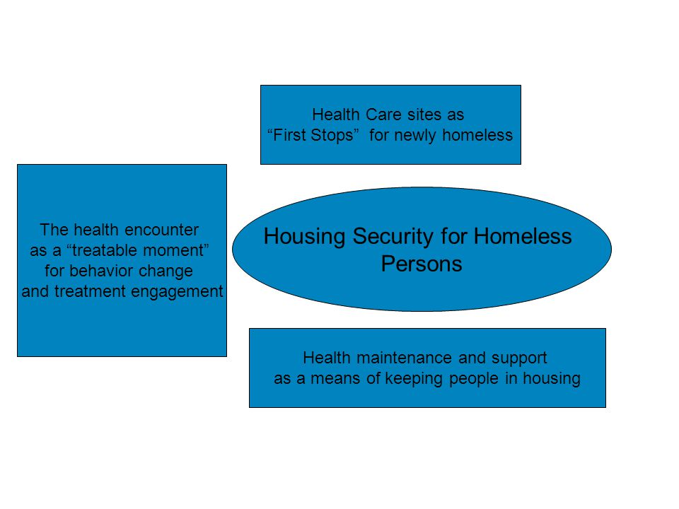 "Health and Homelessness Housing Security for Homeless Persons Health Care sites as ""First Stops"" for newly homeless The health encounter as a ""treatab"