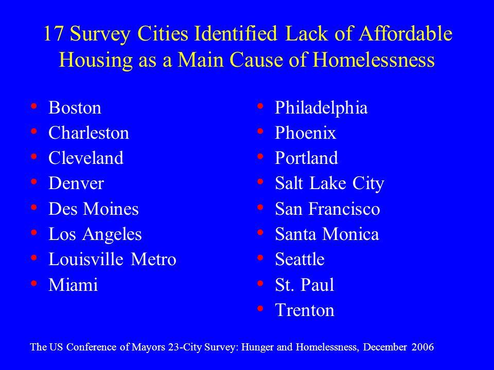 17 Survey Cities Identified Lack of Affordable Housing as a Main Cause of Homelessness Boston Charleston Cleveland Denver Des Moines Los Angeles Louisville Metro Miami Philadelphia Phoenix Portland Salt Lake City San Francisco Santa Monica Seattle St.