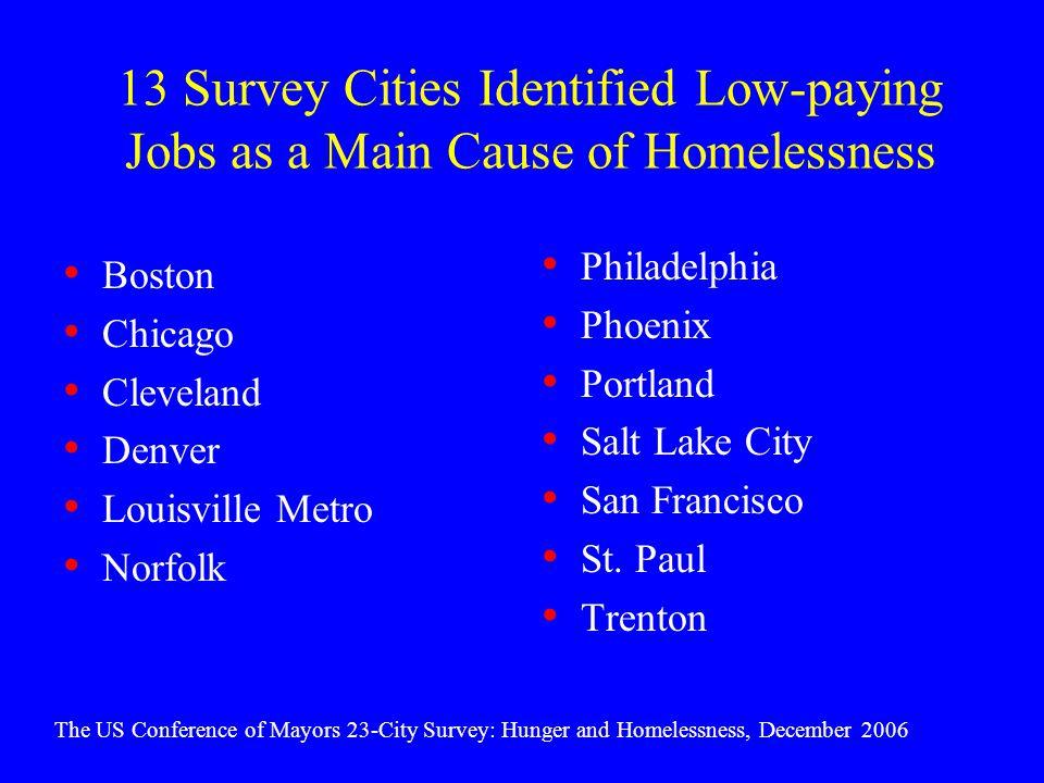 13 Survey Cities Identified Low-paying Jobs as a Main Cause of Homelessness Boston Chicago Cleveland Denver Louisville Metro Norfolk Philadelphia Phoenix Portland Salt Lake City San Francisco St.