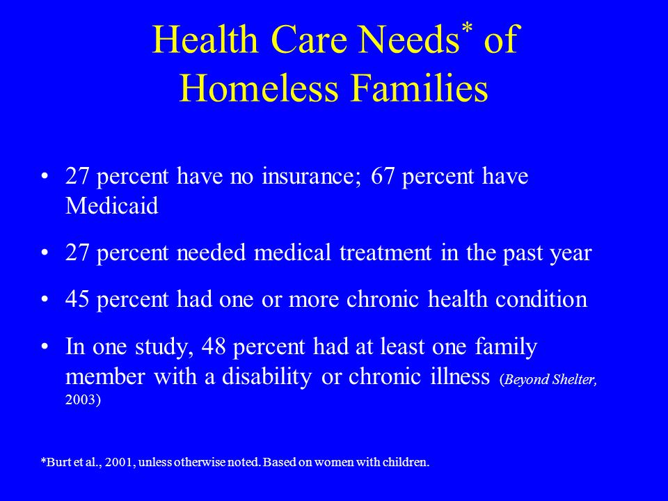 Health Care Needs * of Homeless Families 27 percent have no insurance; 67 percent have Medicaid 27 percent needed medical treatment in the past year 45 percent had one or more chronic health condition In one study, 48 percent had at least one family member with a disability or chronic illness (Beyond Shelter, 2003) *Burt et al., 2001, unless otherwise noted.