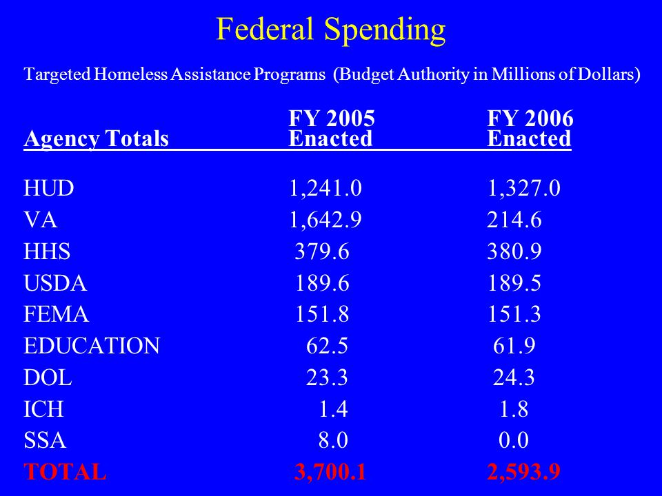 Federal Spending Targeted Homeless Assistance Programs (Budget Authority in Millions of Dollars) FY 2005FY 2006 Agency TotalsEnactedEnacted HUD1,241.01,327.0 VA1,642.9214.6 HHS 379.6 380.9 USDA 189.6 189.5 FEMA 151.8 151.3 EDUCATION 62.5 61.9 DOL 23.3 24.3 ICH 1.4 1.8 SSA 8.0 0.0 TOTAL 3,700.12,593.9