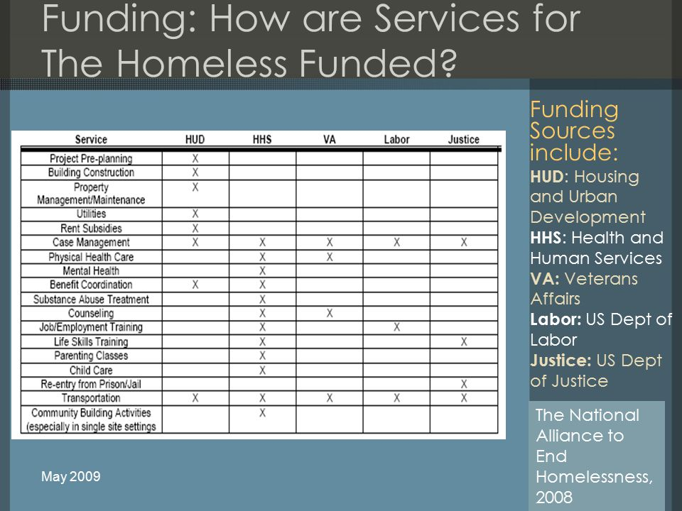 Funding: How are Services for The Homeless Funded.