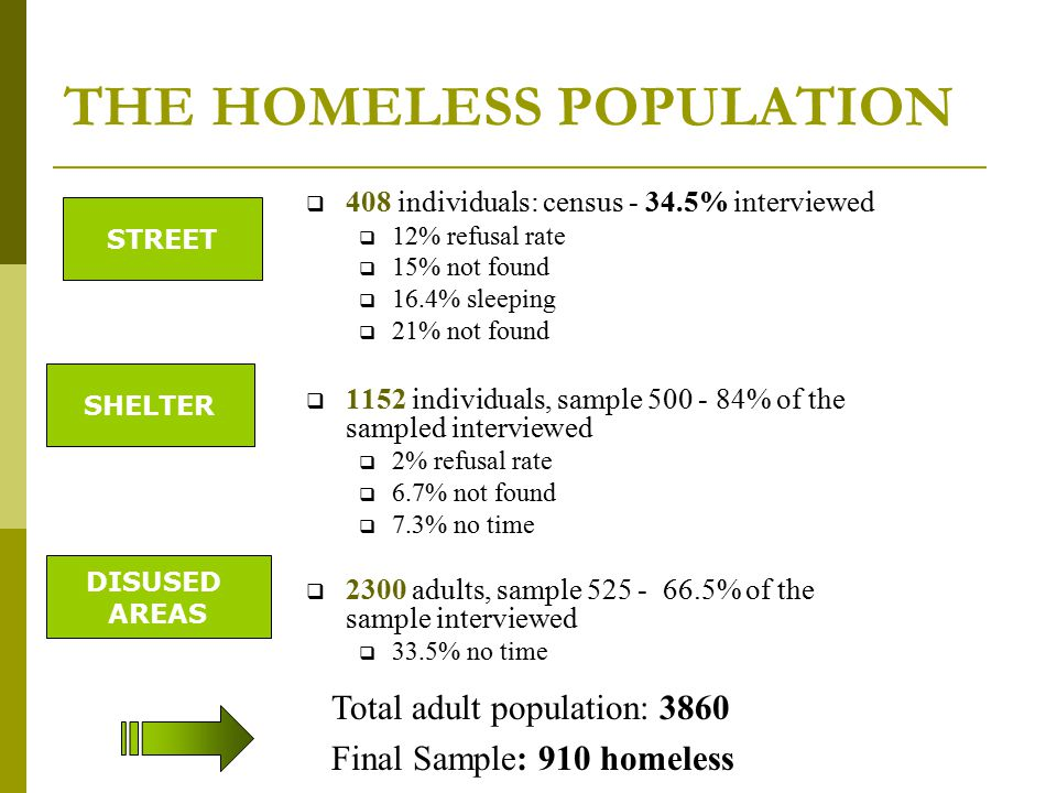 THE HOMELESS POPULATION  408 individuals: census - 34.5% interviewed  12% refusal rate  15% not found  16.4% sleeping  21% not found  1152 individuals, sample 500 - 84% of the sampled interviewed  2% refusal rate  6.7% not found  7.3% no time  2300 adults, sample 525 - 66.5% of the sample interviewed  33.5% no time STREET SHELTER DISUSED AREAS Total adult population: 3860 Final Sample: 910 homeless