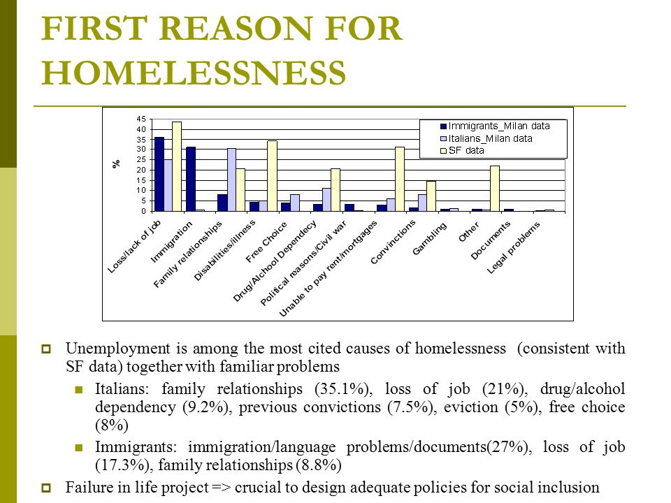 FIRST REASON FOR HOMELESSNESS  Unemployment is among the most cited causes of homelessness (consistent with SF data) together with familiar problems