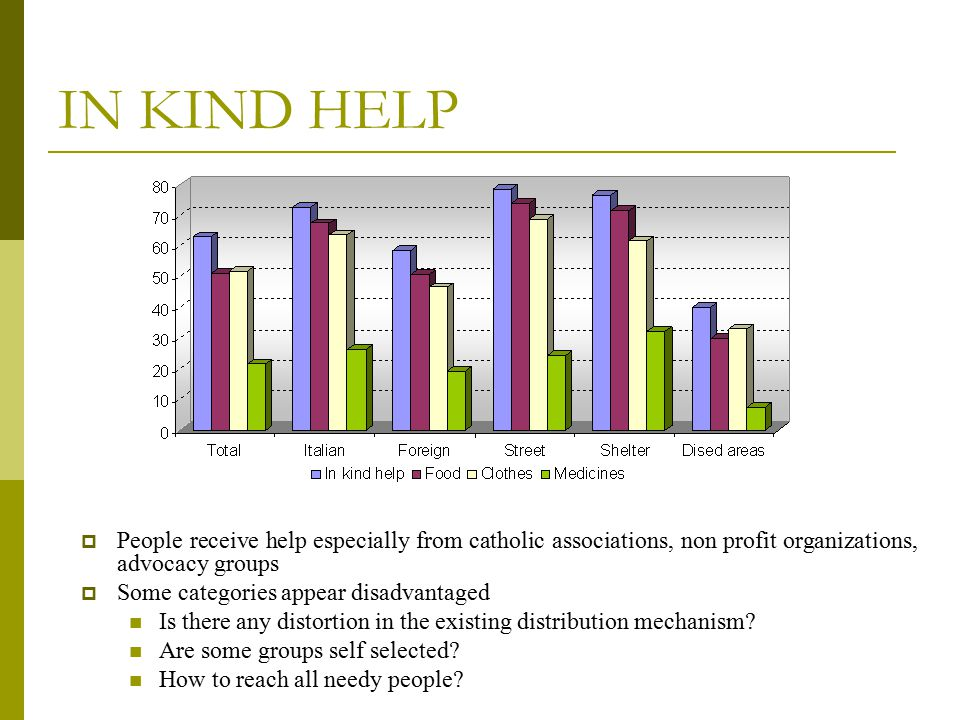 IN KIND HELP  People receive help especially from catholic associations, non profit organizations, advocacy groups  Some categories appear disadvantaged Is there any distortion in the existing distribution mechanism.