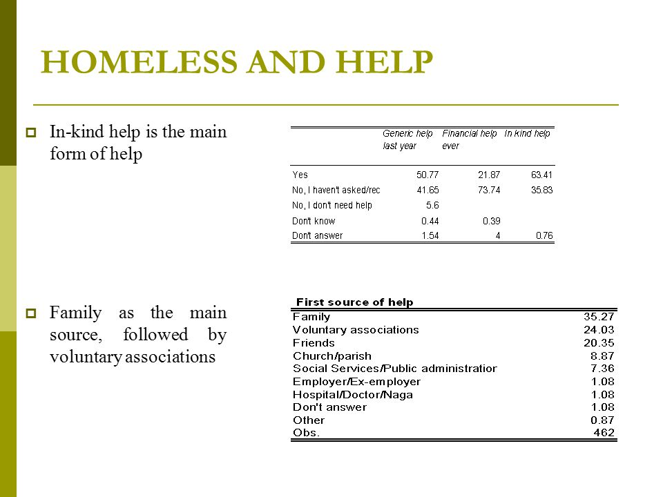 HOMELESS AND HELP  In-kind help is the main form of help  Family as the main source, followed by voluntary associations