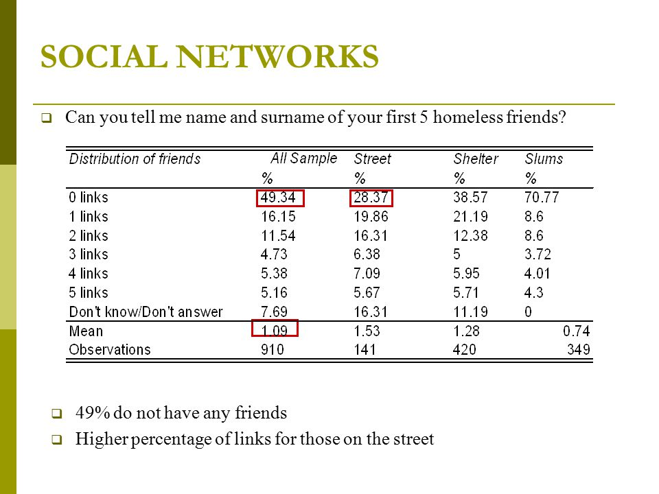SOCIAL NETWORKS  Can you tell me name and surname of your first 5 homeless friends?  49% do not have any friends  Higher percentage of links for th