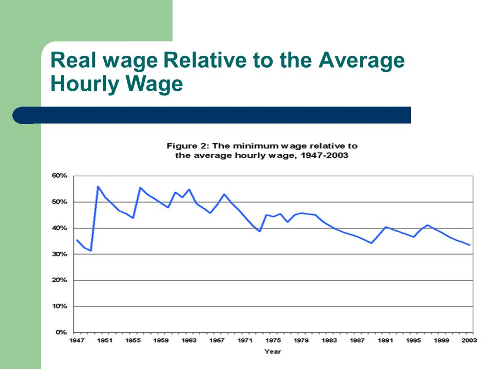 Real wage Relative to the Average Hourly Wage