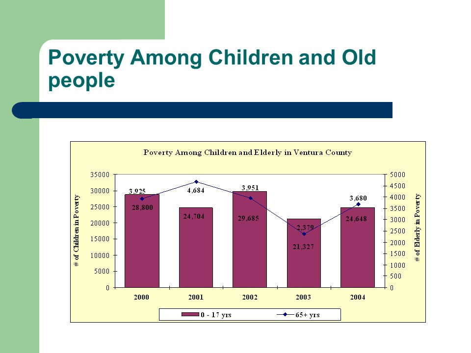 Poverty Among Children and Old people