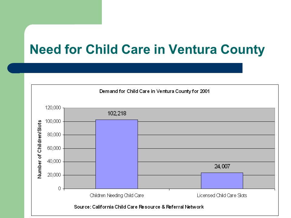 Need for Child Care in Ventura County