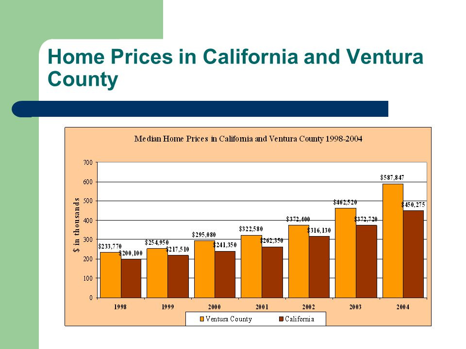 Home Prices in California and Ventura County