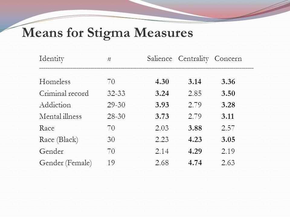 Means for Stigma Measures Identity n Salience Centrality Concern __________________________________________________________________________________________________________ Homeless 704.30 3.14 3.36 Criminal record 32-333.24 2.85 3.50 Addiction 29-303.93 2.79 3.28 Mental illness 28-303.73 2.79 3.11 Race 702.03 3.88 2.57 Race (Black) 302.23 4.23 3.05 Gender 702.14 4.29 2.19 Gender (Female) 192.68 4.74 2.63