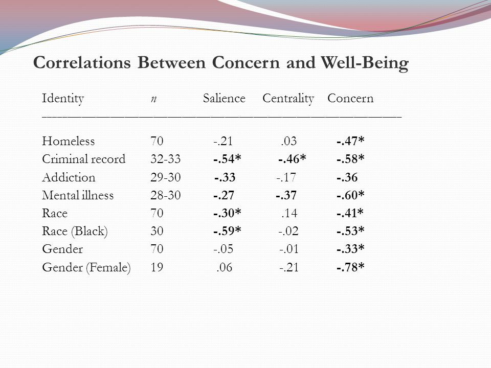 Correlations Between Concern and Well-Being Identity n Salience Centrality Concern ___________________________________________________________________________ Homeless 70 -.21.03 -.47* Criminal record 32-33 -.54* -.46* -.58* Addiction 29-30 -.33 -.17 -.36 Mental illness 28-30 -.27 -.37-.60* Race 70 -.30*.14 -.41* Race (Black) 30 -.59* -.02 -.53* Gender 70 -.05 -.01 -.33* Gender (Female) 19.06 -.21 -.78*