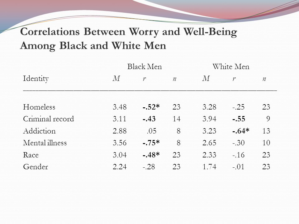 Correlations Between Worry and Well-Being Among Black and White Men Black Men White Men IdentityMrnMr n _______________________________________________________________________________________ Homeless3.48-.52*233.28-.2523 Criminal record3.11-.43143.94-.55 9 Addiction 2.88.05 83.23-.64* 13 Mental illness 3.56-.75* 82.65-.3010 Race3.04-.48*232.33-.1623 Gender2.24-.28231.74-.0123