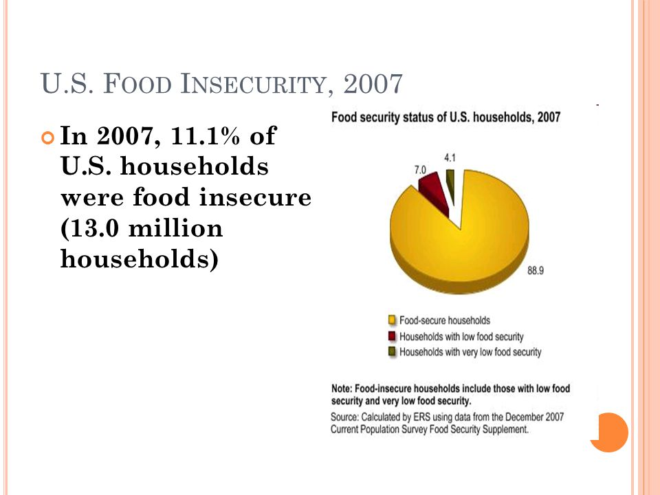 U.S. F OOD I NSECURITY, 2007 In 2007, 11.1% of U.S.