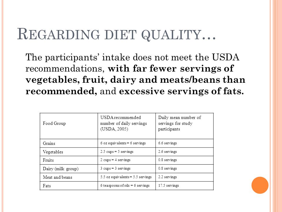 R EGARDING DIET QUALITY … The participants' intake does not meet the USDA recommendations, with far fewer servings of vegetables, fruit, dairy and meats/beans than recommended, and excessive servings of fats.