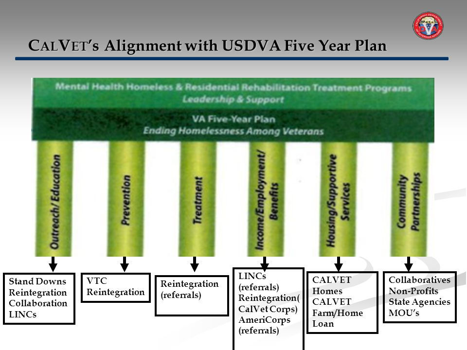 Stand Downs Reintegration Collaboration LINCs C AL V ET 's Alignment with USDVA Five Year Plan Collaboratives Non-Profits State Agencies MOU's CALVET Homes CALVET Farm/Home Loan VTC Reintegration LINCs (referrals) Reintegration( CalVet Corps) AmeriCorps (referrals) Reintegration (referrals)