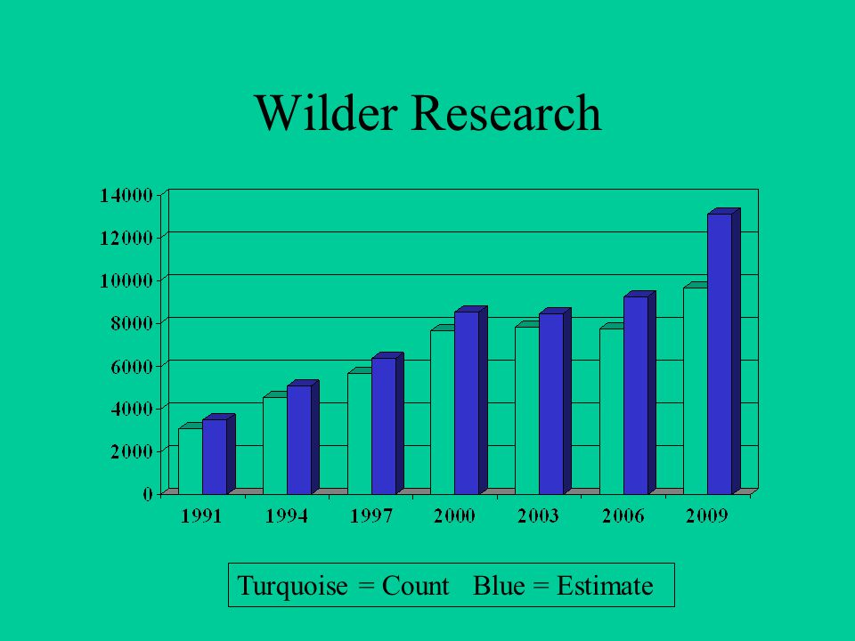 Wilder Research Turquoise = Count Blue = Estimate