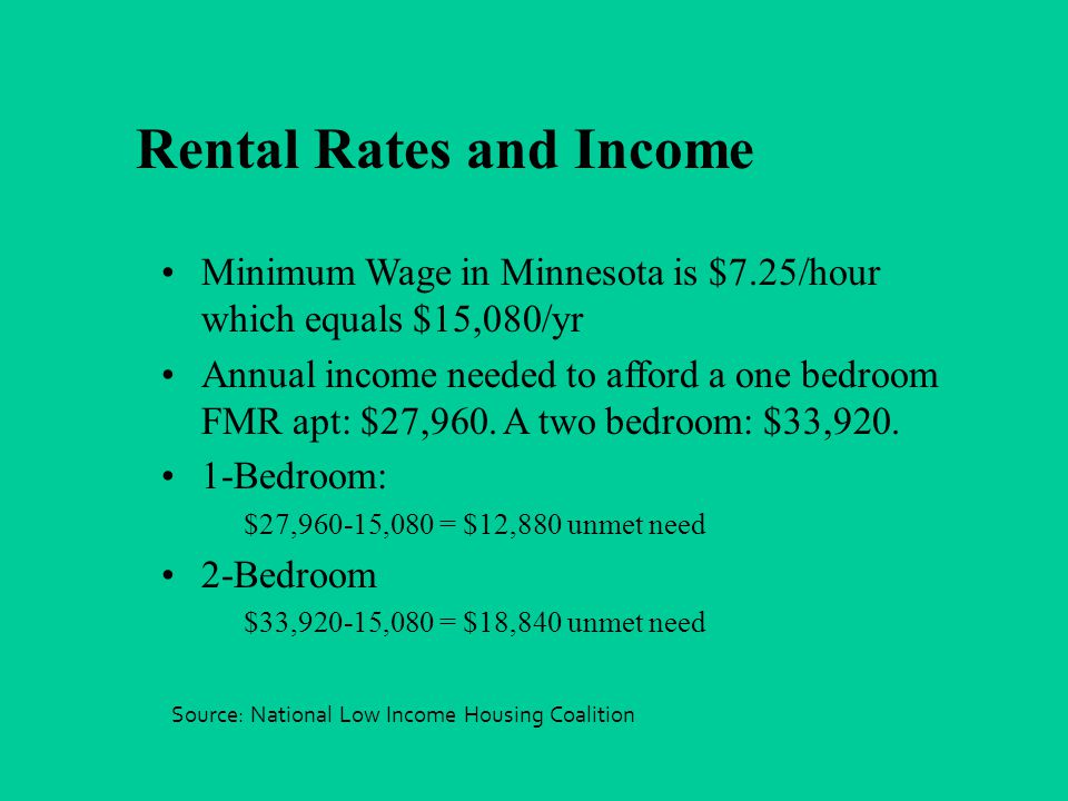 Rental Rates and Income Minimum Wage in Minnesota is $7.25/hour which equals $15,080/yr Annual income needed to afford a one bedroom FMR apt: $27,960.