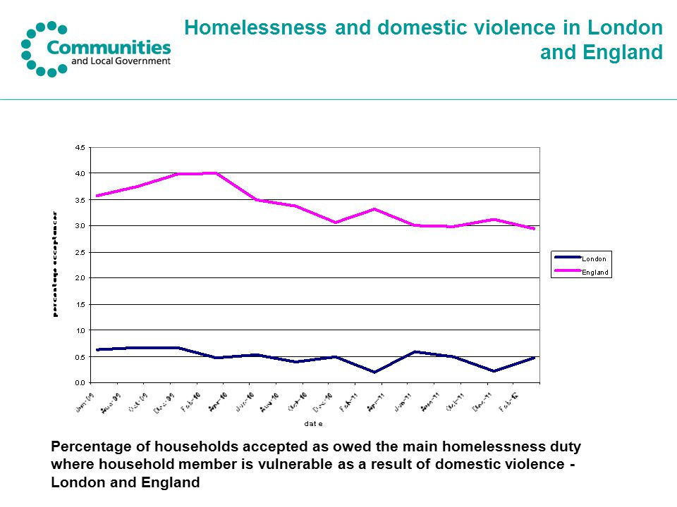 Homelessness and domestic violence in London and England Percentage of households accepted as owed the main homelessness duty where household member is vulnerable as a result of domestic violence - London and England