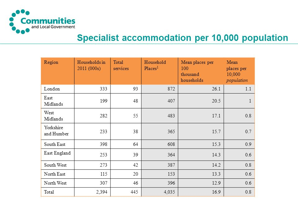 Specialist accommodation per 10,000 population RegionHouseholds in 2011 (000s) Total services Household Places 1 Mean places per 100 thousand househol