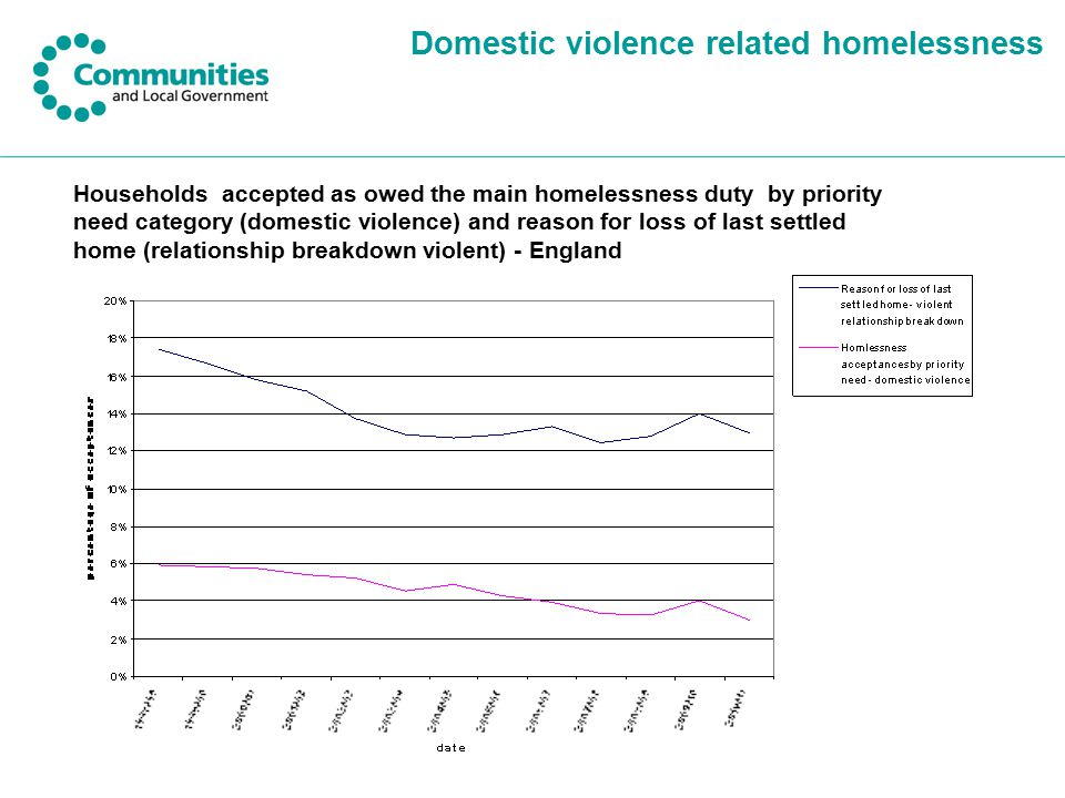 Domestic violence related homelessness Households accepted as owed the main homelessness duty by priority need category (domestic violence) and reason for loss of last settled home (relationship breakdown violent) - England