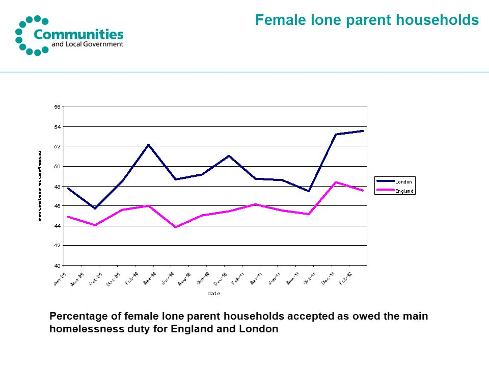 Female lone parent households Percentage of homeless acceptances made up of female lone parent households for London and England Percentage of female