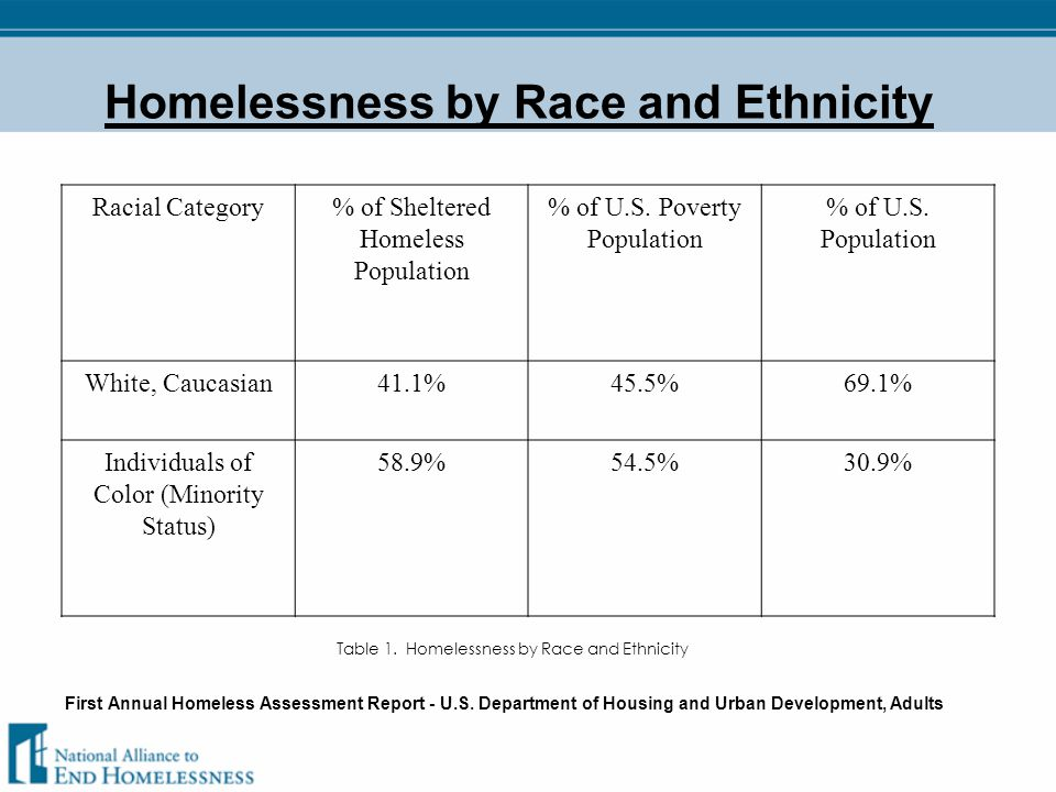 Youth Homelessness by Race and Ethnicity Table 2.