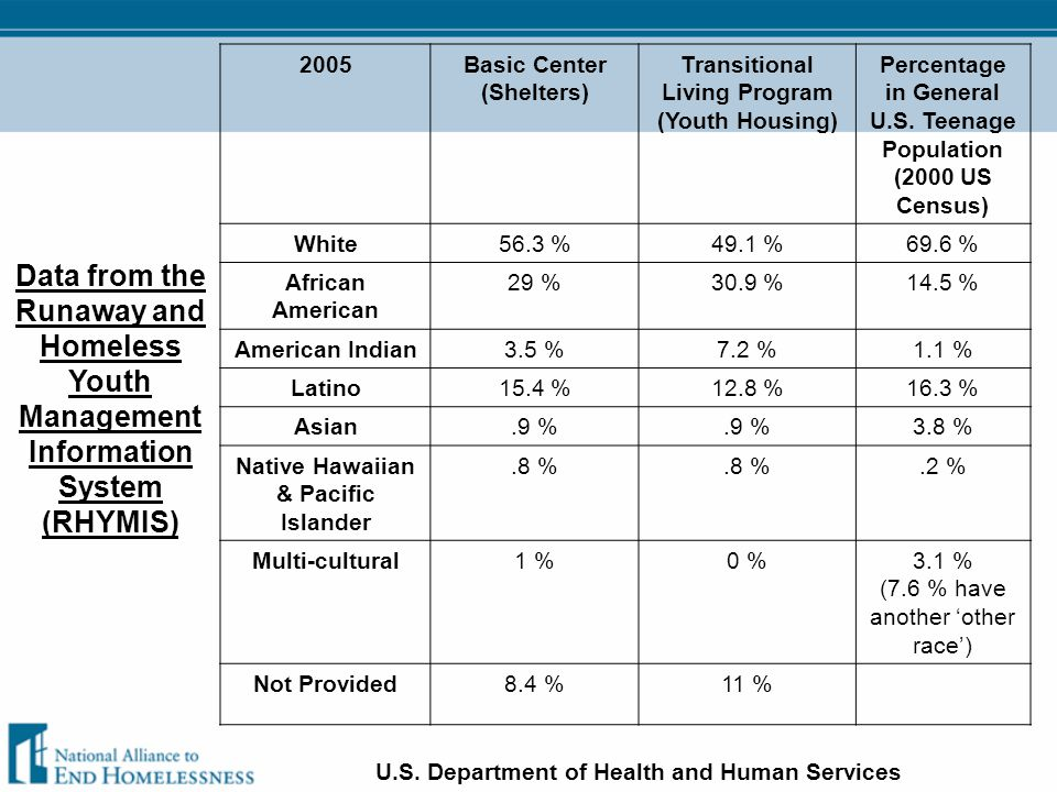 Data from the Runaway and Homeless Youth Management Information System (RHYMIS) 2005Basic Center (Shelters) Transitional Living Program (Youth Housing